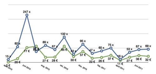 ix seine flattr einnahmen und klicks vom april 2010 bis zum juli 2011