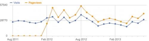 monatliche anzahl besucher vom august 2011 bis zum juli 2013