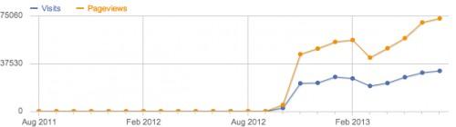 monatliche anzahl RSS-leser vom november 2012 bis zum juli 2013