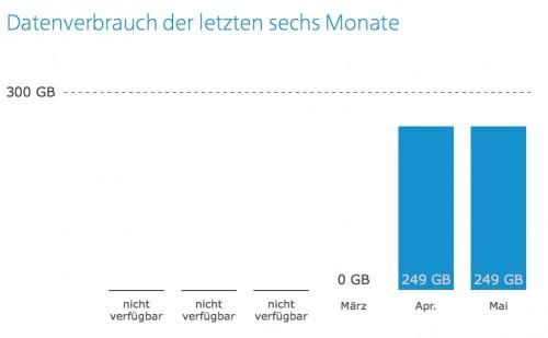 exakt 249 GB im april und im mai?