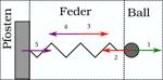 actio und reactio und ein pfosten — symbolbild für alles